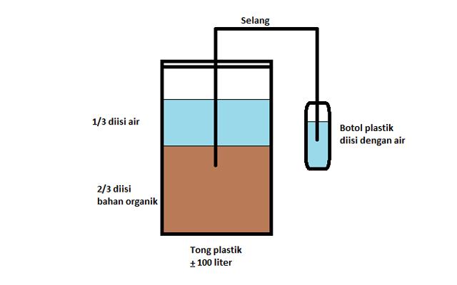 Cara cara membuat pupuk organik cair